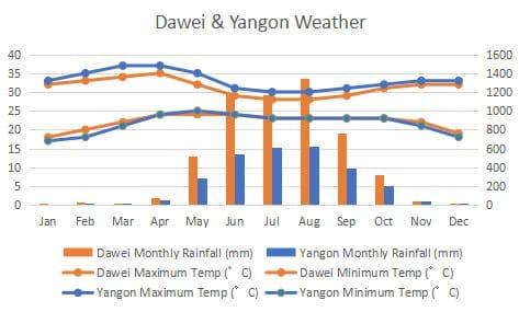 Dawei Yangon Climate Comapre Graph