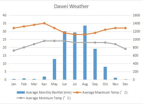Dawei Climate Graph