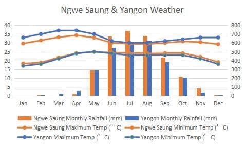 Yangon Dawei Climate Comapre Graph
