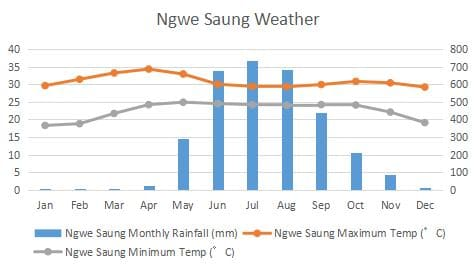 Ngwe Saung Climate Graph
